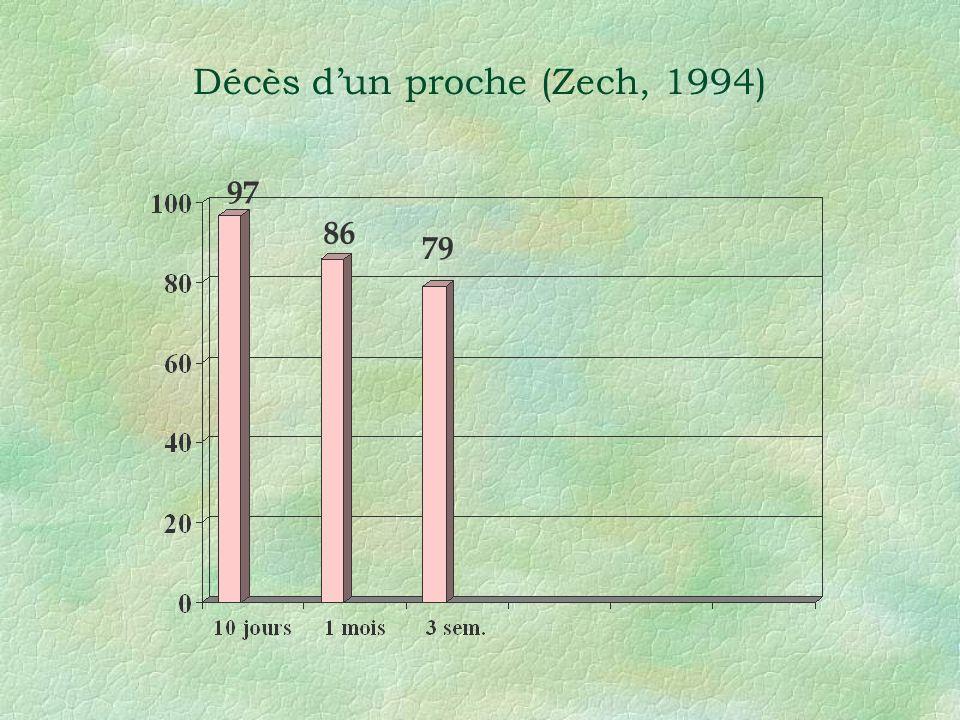 Décès dun proche (Zech, 1994) 97 86 79