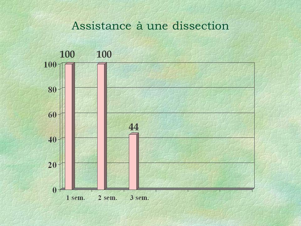 Assistance à une dissection 100 44 100