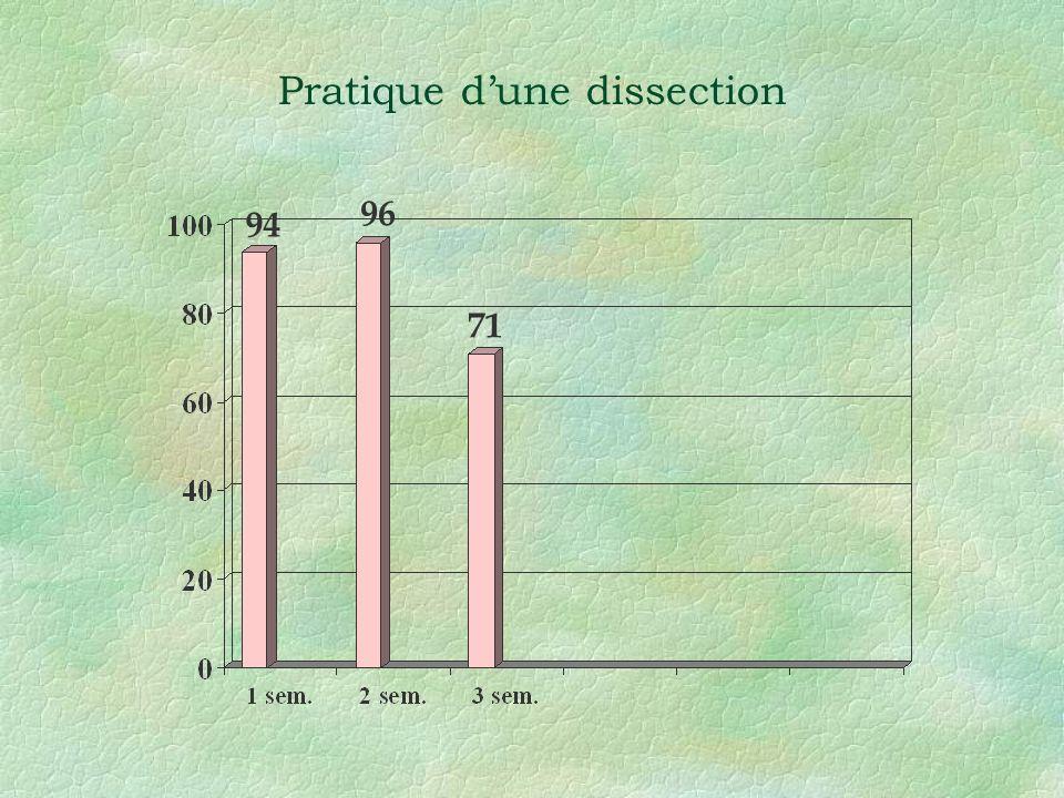 Pratique dune dissection 94 71 96