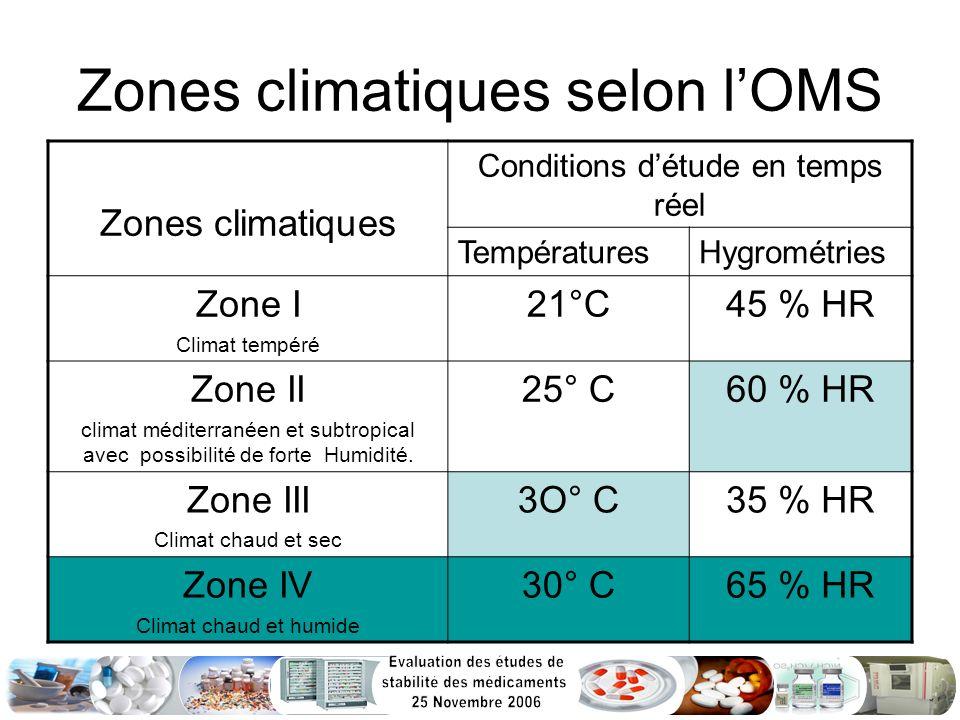 Zones climatiques selon lOMS Zones climatiques Conditions détude en temps réel TempératuresHygrométries Zone I Climat tempéré 21°C45 % HR Zone II clim