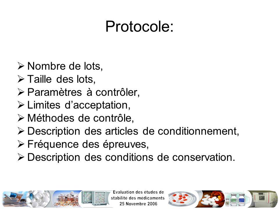 Protocole: Nombre de lots, Taille des lots, Paramètres à contrôler, Limites dacceptation, Méthodes de contrôle, Description des articles de conditionn
