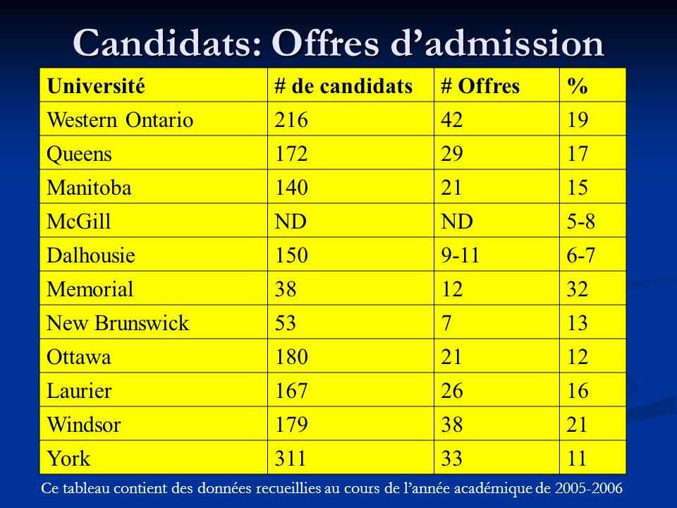 Candidats: Offres dadmission Université# de candidats# Offres% Western Ontario2164219 Queens1722917 Manitoba1402115 McGillND 5-8 Dalhousie1509-116-7 M