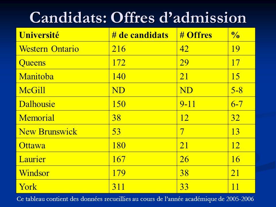 Candidats: Offres dadmission Université# de candidats# Offres% Western Ontario2164219 Queens1722917 Manitoba1402115 McGillND 5-8 Dalhousie1509-116-7 Memorial381232 New Brunswick53713 Ottawa1802112 Laurier1672616 Windsor1793821 York3113311 Ce tableau contient des données recueillies au cours de lannée académique de 2005-2006
