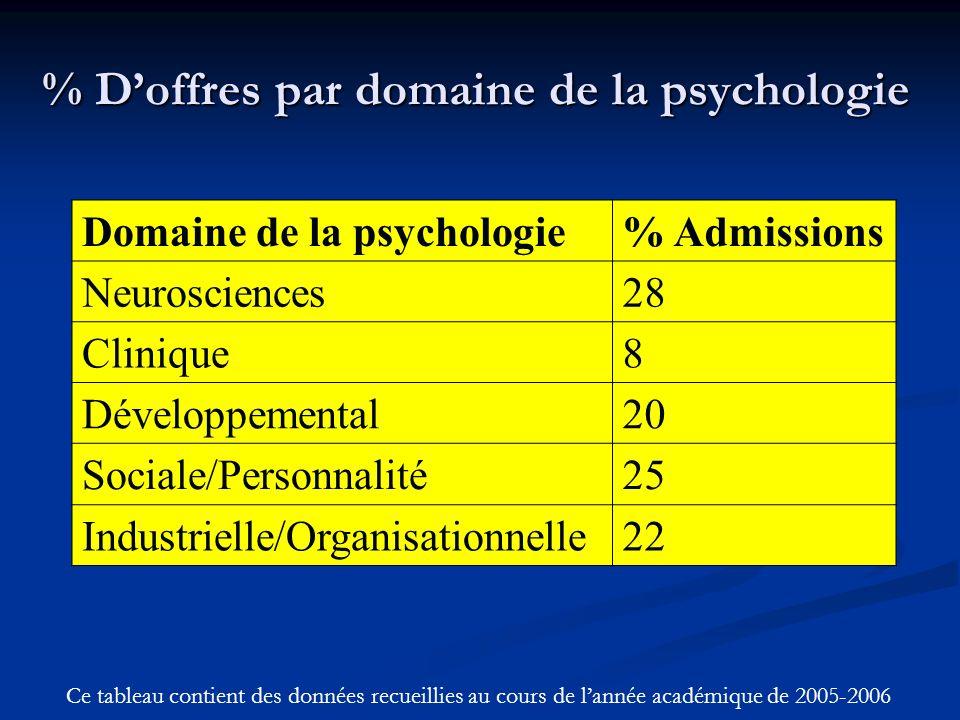 % Doffres par domaine de la psychologie Domaine de la psychologie% Admissions Neurosciences28 Clinique8 Développemental20 Sociale/Personnalité25 Industrielle/Organisationnelle22 Ce tableau contient des données recueillies au cours de lannée académique de 2005-2006