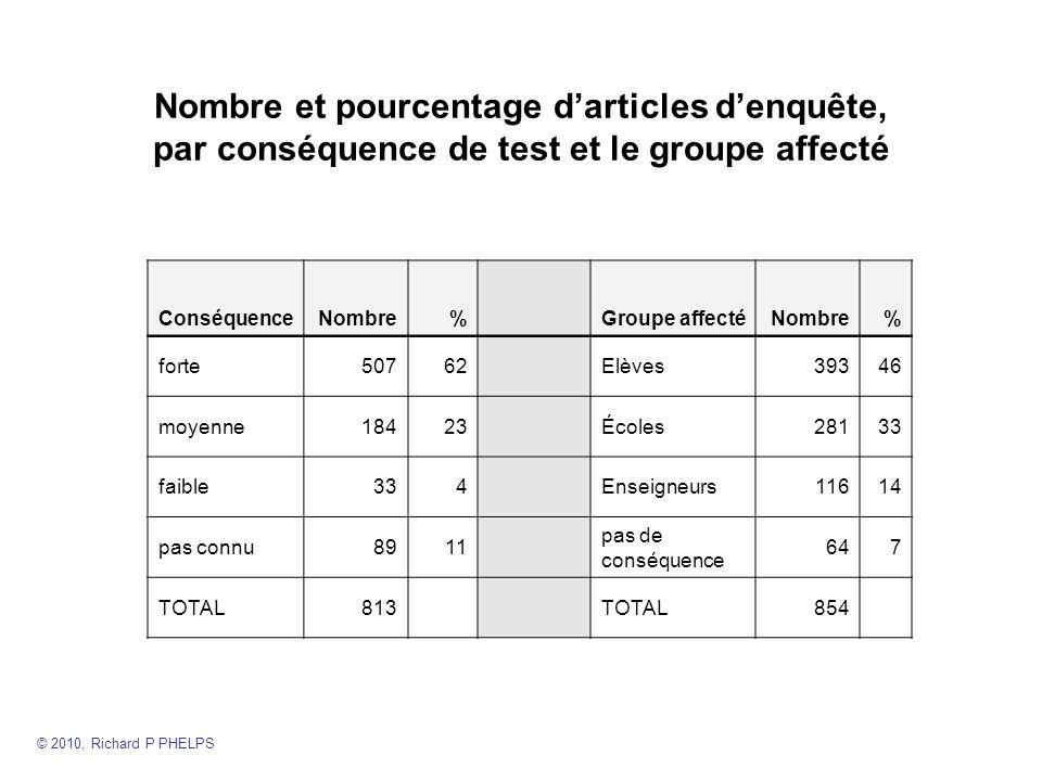 Nombre et pourcentage darticles denquête, par conséquence de test et le groupe affecté ConséquenceNombre%Groupe affectéNombre% forte50762Elèves39346 moyenne18423Écoles28133 faible334Enseigneurs11614 pas connu8911 pas de conséquence 647 TOTAL813TOTAL854 © 2010, Richard P PHELPS