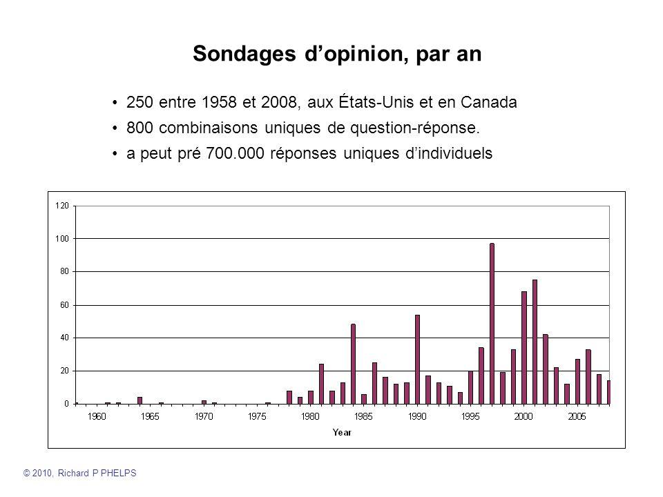 Sondages dopinion, par an 250 entre 1958 et 2008, aux États-Unis et en Canada 800 combinaisons uniques de question-réponse.