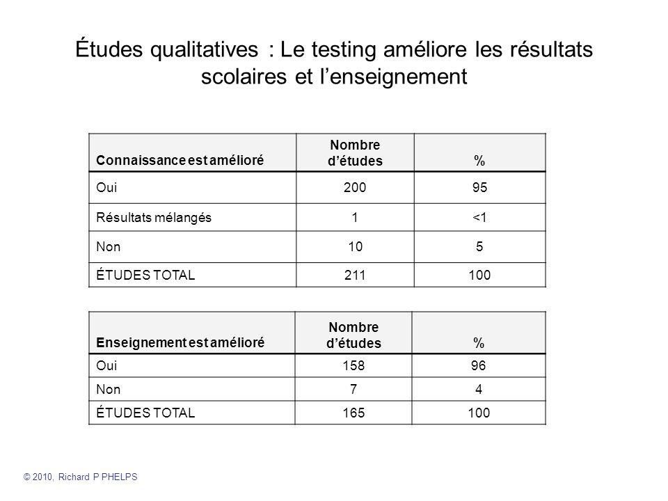 Études qualitatives : Le testing améliore les résultats scolaires et lenseignement Connaissance est amélioré Nombre détudes% Oui20095 Résultats mélangés1<1 Non105 ÉTUDES TOTAL211100 Enseignement est amélioré Nombre détudes% Oui15896 Non74 ÉTUDES TOTAL165100 © 2010, Richard P PHELPS