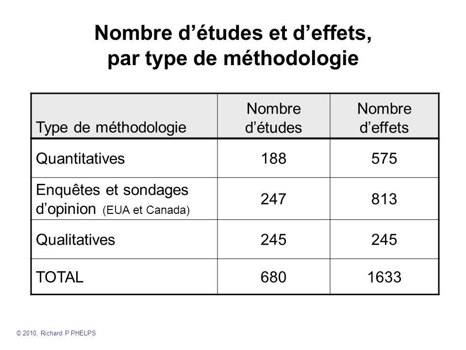 Enquêtes et sondages dopinion : Tests standardisés simples et tests de performance (quelquefois complexes) Tests simples (N 125) Tests de performance (N 50) Lopinion des répondantsdd Connaissance des élèves est amélioré1,21,0 …pondérée par la population de létude1,90,5 Enseignement est amélioré1,01,4 …pondérée par la population de létude0,9 Tests aligne le programme scolaire1,0 …pondérée par la population de létude0,50,9 © 2010, Richard P PHELPS