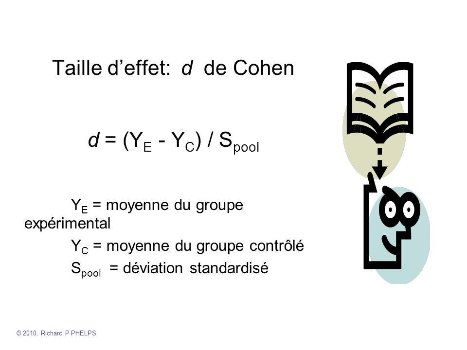 Taille deffet: d de Cohen d = (Y E - Y C ) / S pool Y E = moyenne du groupe expérimental Y C = moyenne du groupe contrôlé S pool = déviation standardisé © 2010, Richard P PHELPS