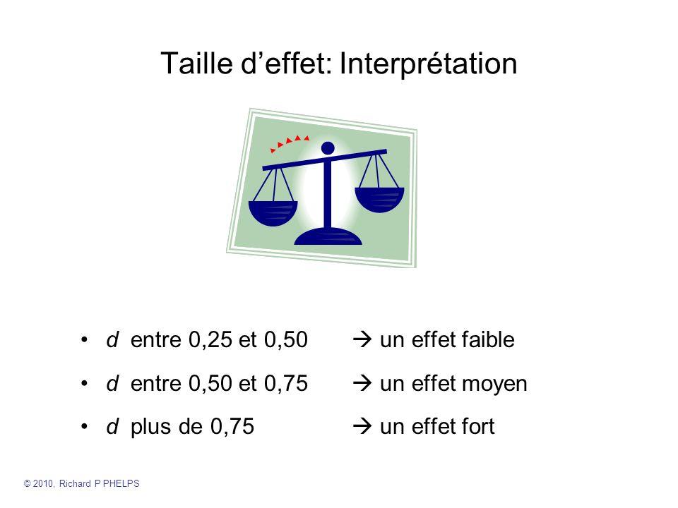 Taille deffet: Interprétation d entre 0,25 et 0,50 un effet faible d entre 0,50 et 0,75 un effet moyen d plus de 0,75 un effet fort © 2010, Richard P PHELPS