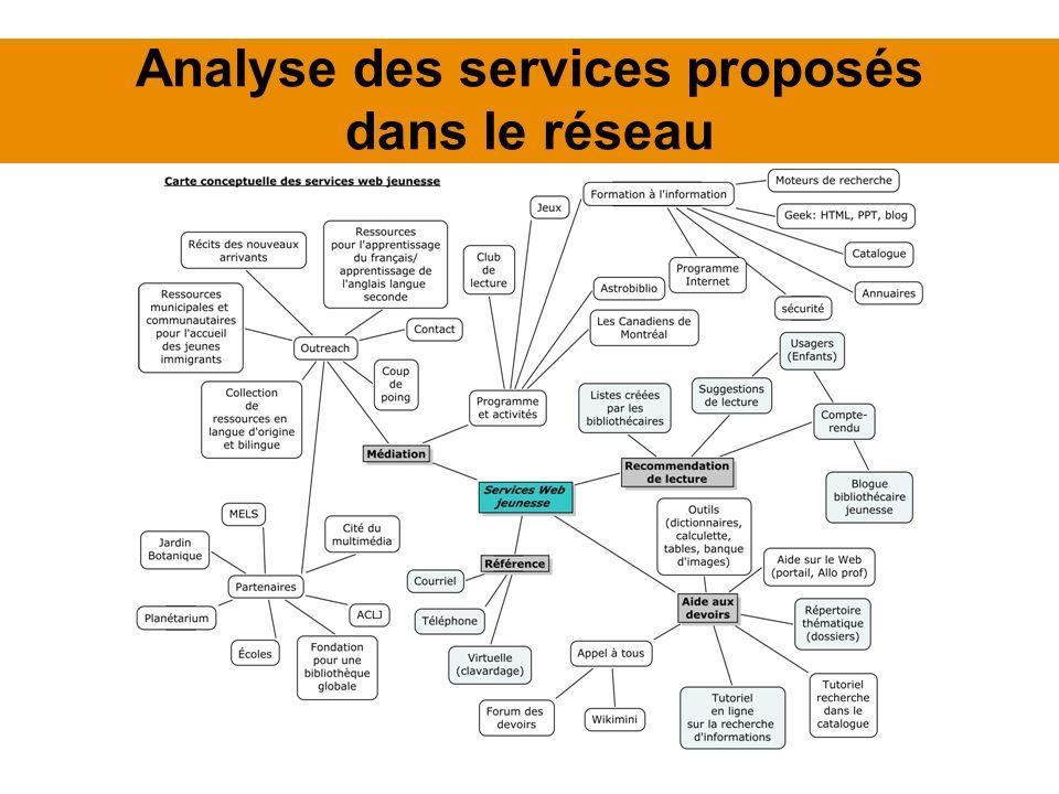 Analyse des services proposés dans le réseau