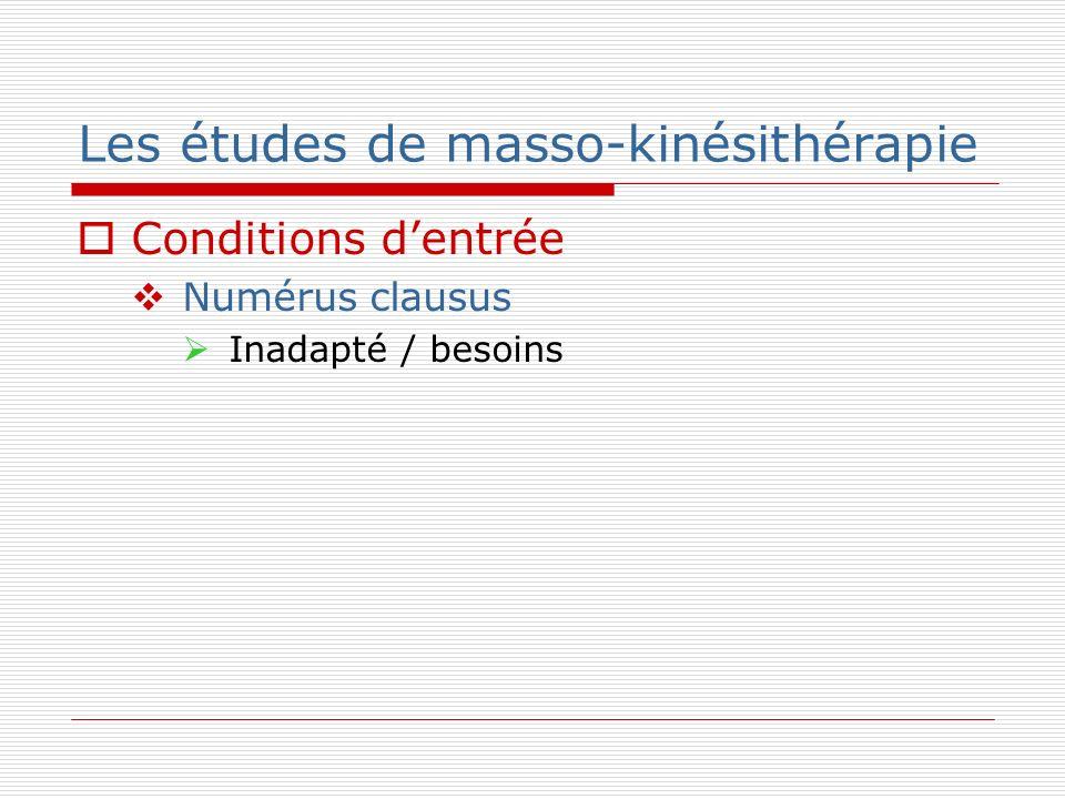 Les études de masso-kinésithérapie Conditions dentrée Numérus clausus Inadapté / besoins