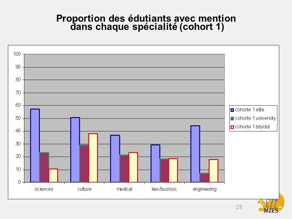 28 Proportion des édutiants avec mention dans chaque spécialité (cohort 1)