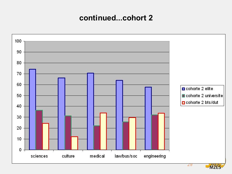 29 continued...cohort 2