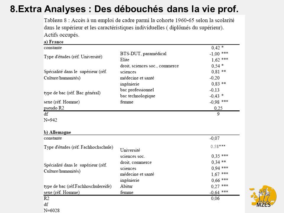 37 8.Extra Analyses : Des débouchés dans la vie prof. 0.58***