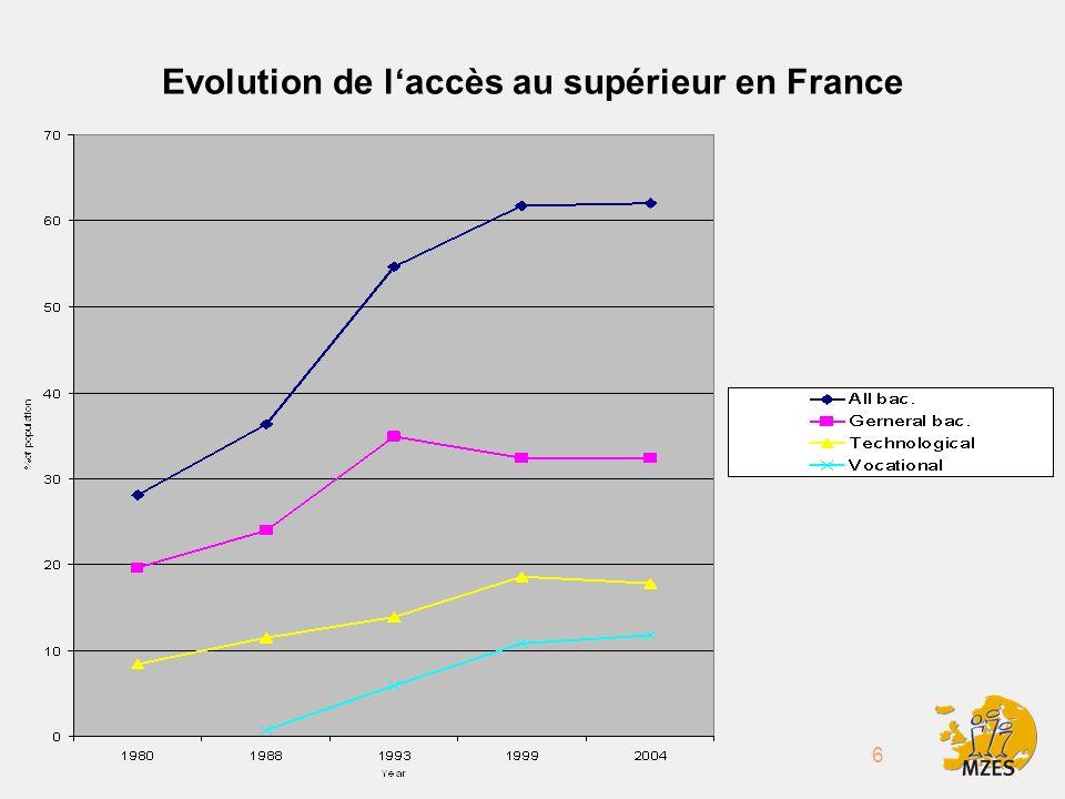 6 Evolution de laccès au supérieur en France