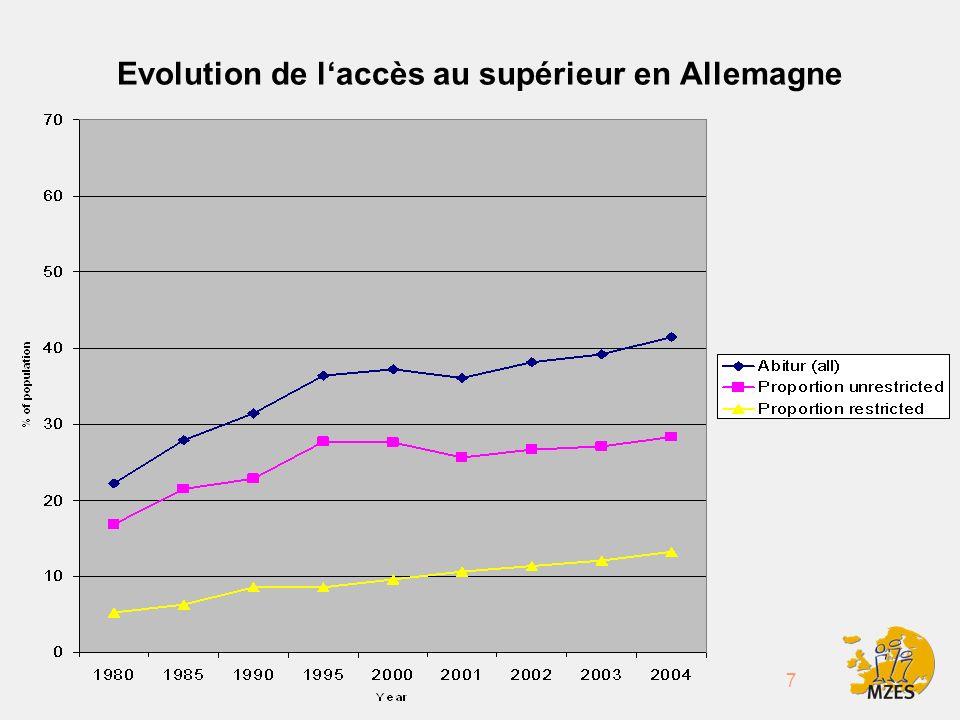7 Evolution de laccès au supérieur en Allemagne