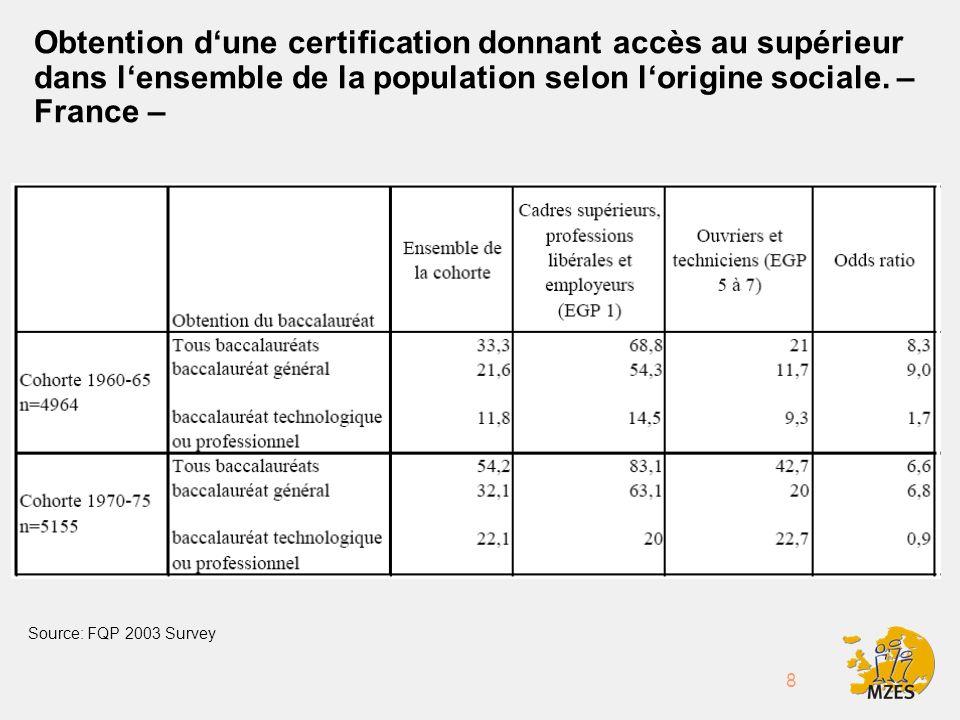 8 Obtention dune certification donnant accès au supérieur dans lensemble de la population selon lorigine sociale.