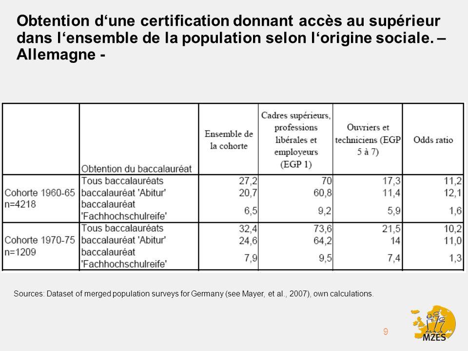 9 Obtention dune certification donnant accès au supérieur dans lensemble de la population selon lorigine sociale.