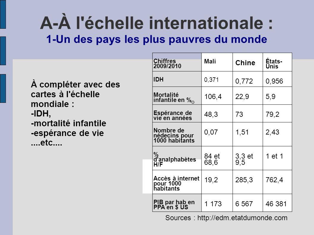Chiffres 2009/2010 Mali Chine États- Unis IDH 0,371 0,7720,956 Mortalité infantile en % O 106,422,95,9 Espérance de vie en années 48,37379,2 Nombre de nédecins pour 1000 habitants 0,071,512,43 % d analphabètes H/F 84 et 68,6 3,3 et 9,5 1 et 1 Accès à internet pour 1000 habitants 19,2285,3762,4 PIB par hab en PPA en $ US 1 1736 56746 381 Sources : http://edm.etatdumonde.com A-À l échelle internationale : 1-Un des pays les plus pauvres du monde À compléter avec des cartes à l échelle mondiale : -IDH, -mortalité infantile -espérance de vie....etc....