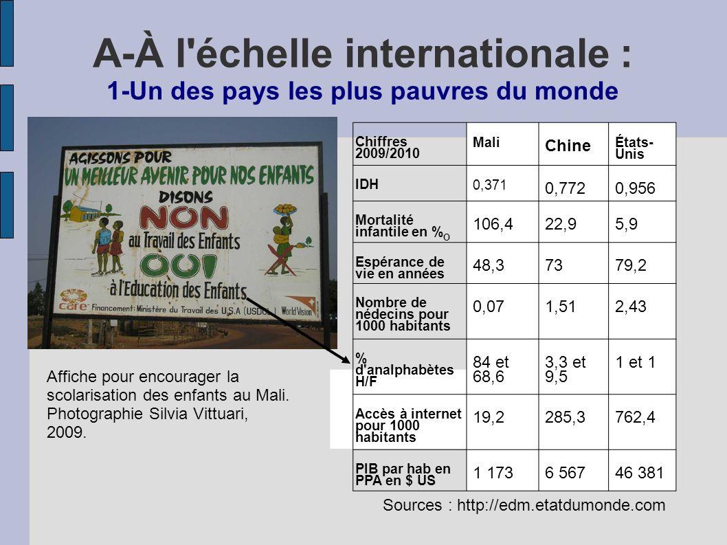 Chiffres 2009/2010 Mali Chine États- Unis IDH 0,371 0,7720,956 Mortalité infantile en % O 106,422,95,9 Espérance de vie en années 48,37379,2 Nombre de nédecins pour 1000 habitants 0,071,512,43 % d analphabètes H/F 84 et 68,6 3,3 et 9,5 1 et 1 Accès à internet pour 1000 habitants 19,2285,3762,4 PIB par hab en PPA en $ US 1 1736 56746 381 Sources : http://edm.etatdumonde.com A-À l échelle internationale : 1-Un des pays les plus pauvres du monde Affiche pour encourager la scolarisation des enfants au Mali.