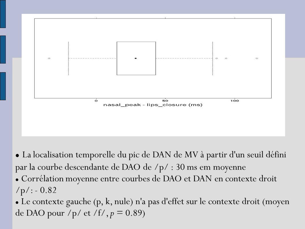 La localisation temporelle du pic de DAN de MV à partir d un seuil défini par la courbe descendante de DAO de /p/ : 30 ms em moyenne Corrélation moyenne entre courbes de DAO et DAN en contexte droit /p/: - 0.82 Le contexte gauche (p, k, nule) n a pas d effet sur le contexte droit (moyen de DAO pour /p/ et /f/, p = 0.89)
