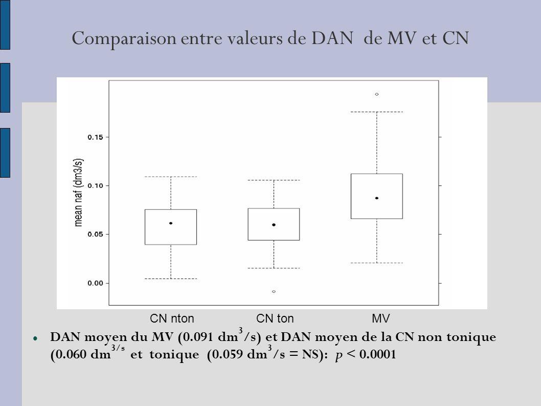 Comparaison entre valeurs de DAN de MV et CN DAN moyen du MV (0.091 dm 3 /s) et DAN moyen de la CN non tonique (0.060 dm 3/s et tonique (0.059 dm 3 /s = NS): p < 0.0001 CN ntonCN tonMV