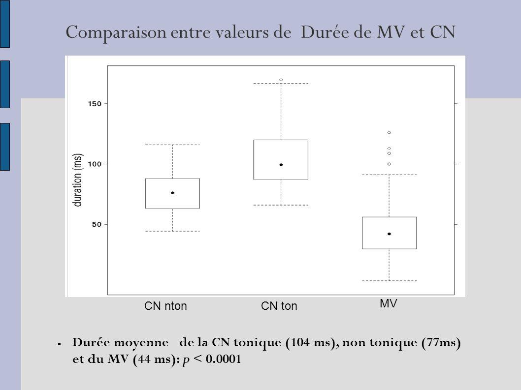 Comparaison entre valeurs de Durée de MV et CN Durée moyenne de la CN tonique (104 ms), non tonique (77ms) et du MV (44 ms): p < 0.0001 CN nton CN ton MV