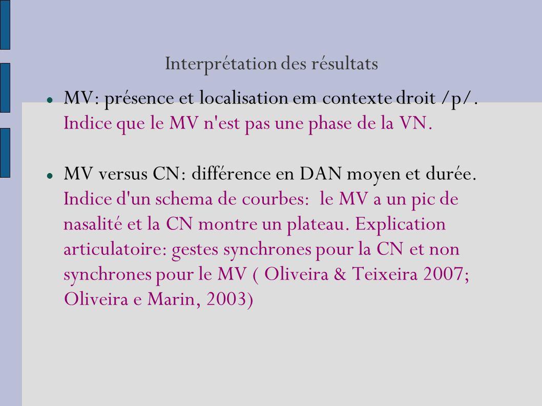 Interprétation des résultats MV: présence et localisation em contexte droit /p/.