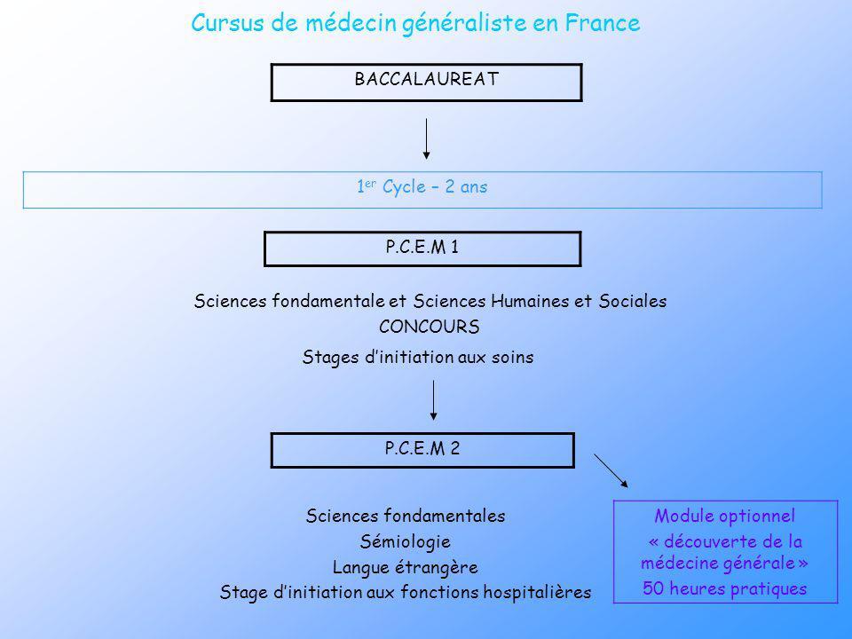 Cursus de médecin généraliste en France BACCALAUREAT 1 er Cycle – 2 ans P.C.E.M 2 P.C.E.M 1 Module optionnel « découverte de la médecine générale » 50
