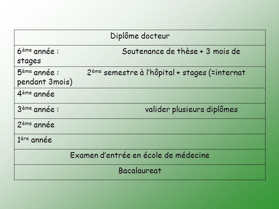 Diplôme docteur 6 ème année : Soutenance de thèse + 3 mois de stages 5 ème année : 2 ème semestre à lhôpital + stages (=internat pendant 3mois) 4 ème