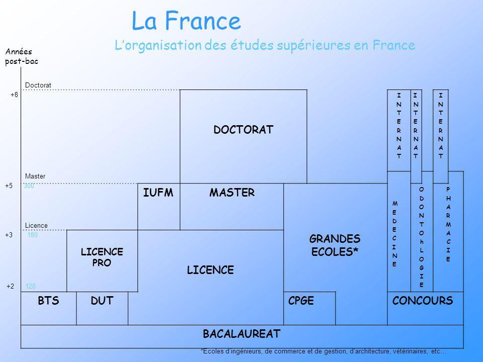 La France Lorganisation des études supérieures en France DOCTORAT INTERNATINTERNAT INTERNATINTERNAT INTERNATINTERNAT MEDECINEMEDECINE IUFMMASTER ODONT