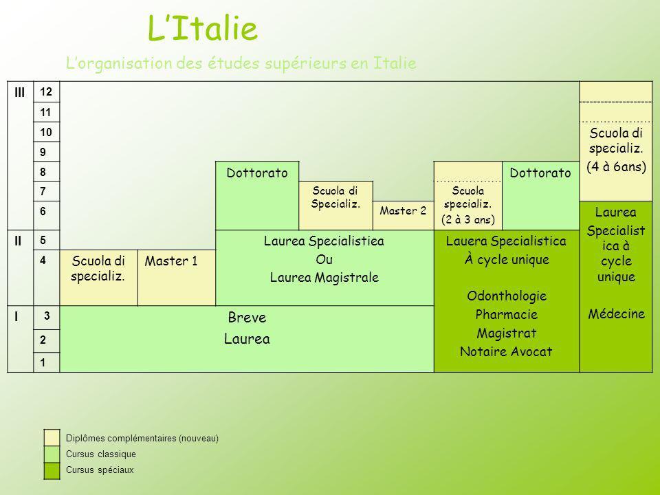 LItalie Lorganisation des études supérieurs en Italie III 12 11 10 Scuola di specializ. (4 à 6ans) 9 8 Dottorato 7 Scuola di Specializ. Scuola special
