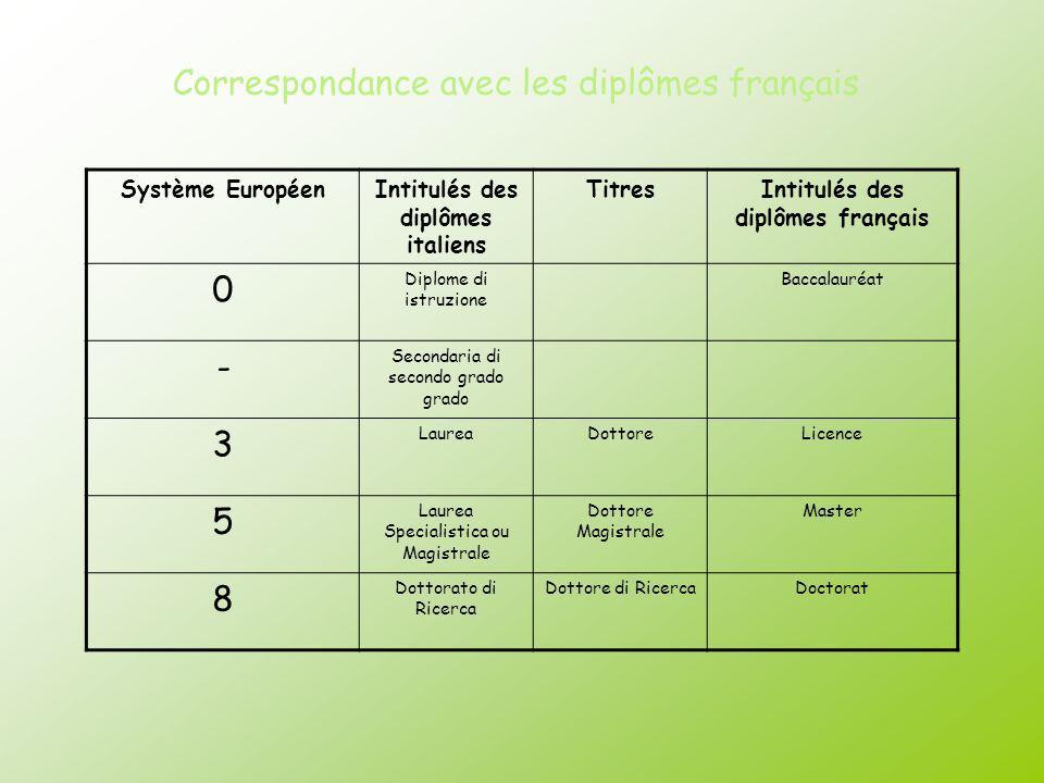 Correspondance avec les diplômes français Système EuropéenIntitulés des diplômes italiens TitresIntitulés des diplômes français 0 Diplome di istruzion