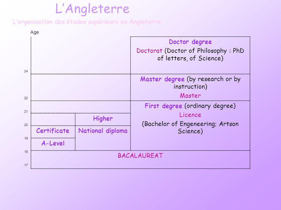 LAngleterre Lorganisation des études supérieurs en Angleterre 24 22 21 20 19 18 17 Doctor degree Doctorat (Doctor of Philosophy : PhD of letters, of S