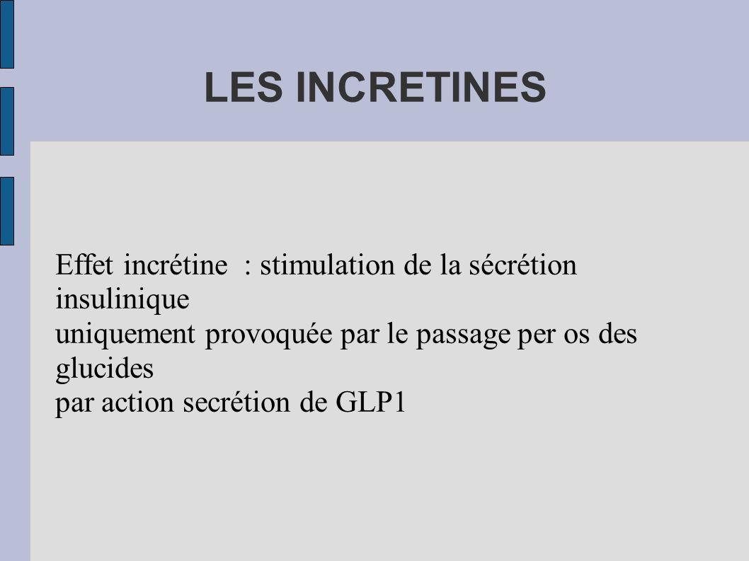 LES INCRETINES Effet incrétine : stimulation de la sécrétion insulinique uniquement provoquée par le passage per os des glucides par action secrétion