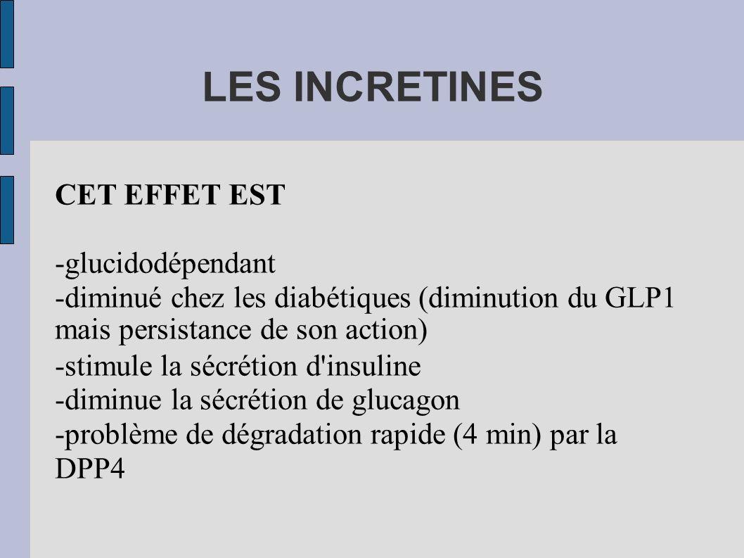 LES INCRETINES CET EFFET EST -glucidodépendant -diminué chez les diabétiques (diminution du GLP1 mais persistance de son action) -stimule la sécrétion