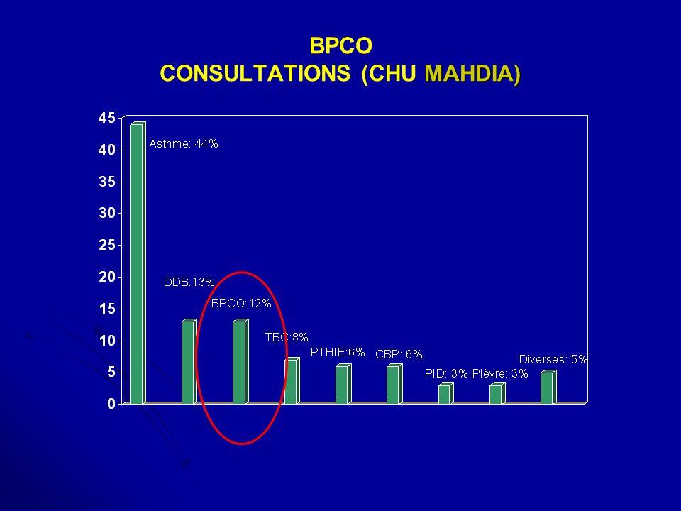 MAHDIA) BPCO CONSULTATIONS (CHU MAHDIA)