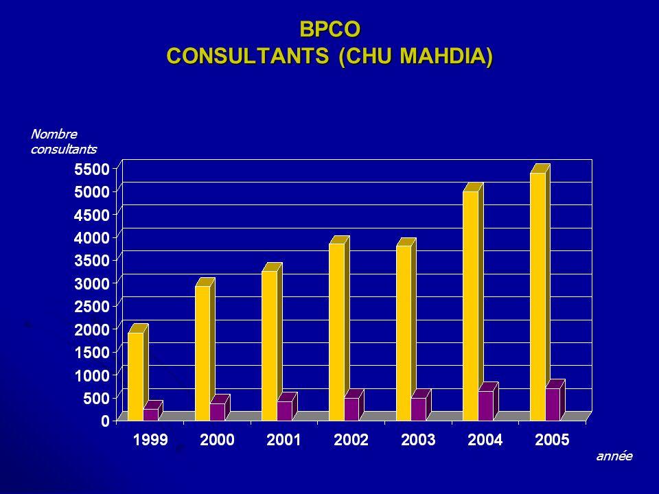 BPCO CONSULTANTS (CHU MAHDIA) année Nombre consultants