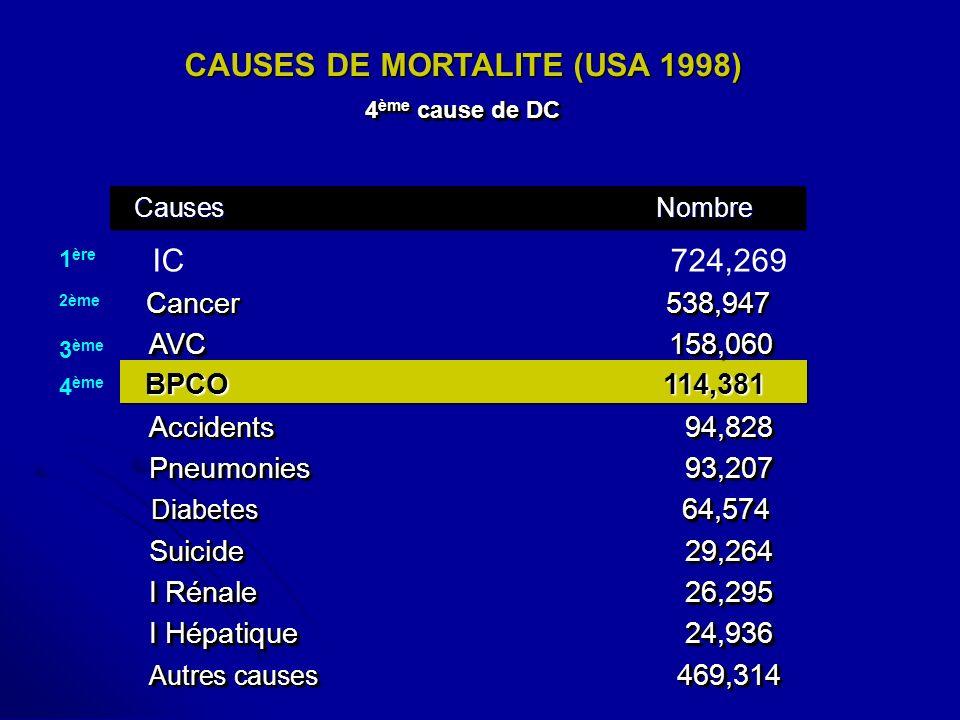 CAUSES DE MORTALITE (USA 1998) 4 ème cause de DC CAUSES DE MORTALITE (USA 1998) 4 ème cause de DC Autres causes 469,314 I Hépatique24,936 I Rénale26,2