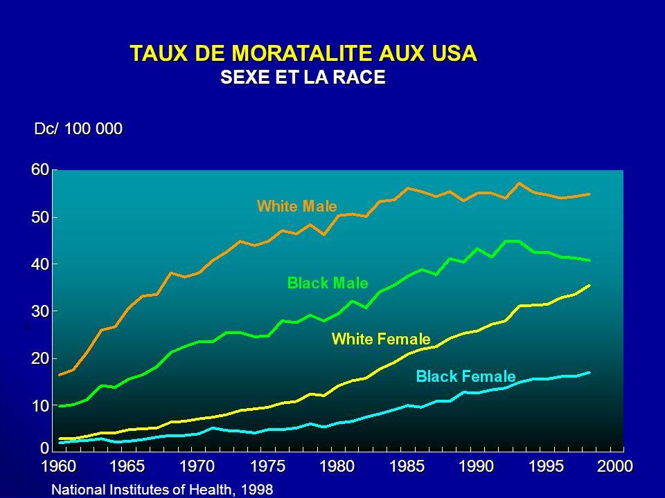 TAUX DE MORATALITE AUX USA SEXE ET LA RACE TAUX DE MORATALITE AUX USA SEXE ET LA RACE 60 Dc/ 100 000 1960 1965 1970 2000 1975 1980 1985 1990 1995 50 4