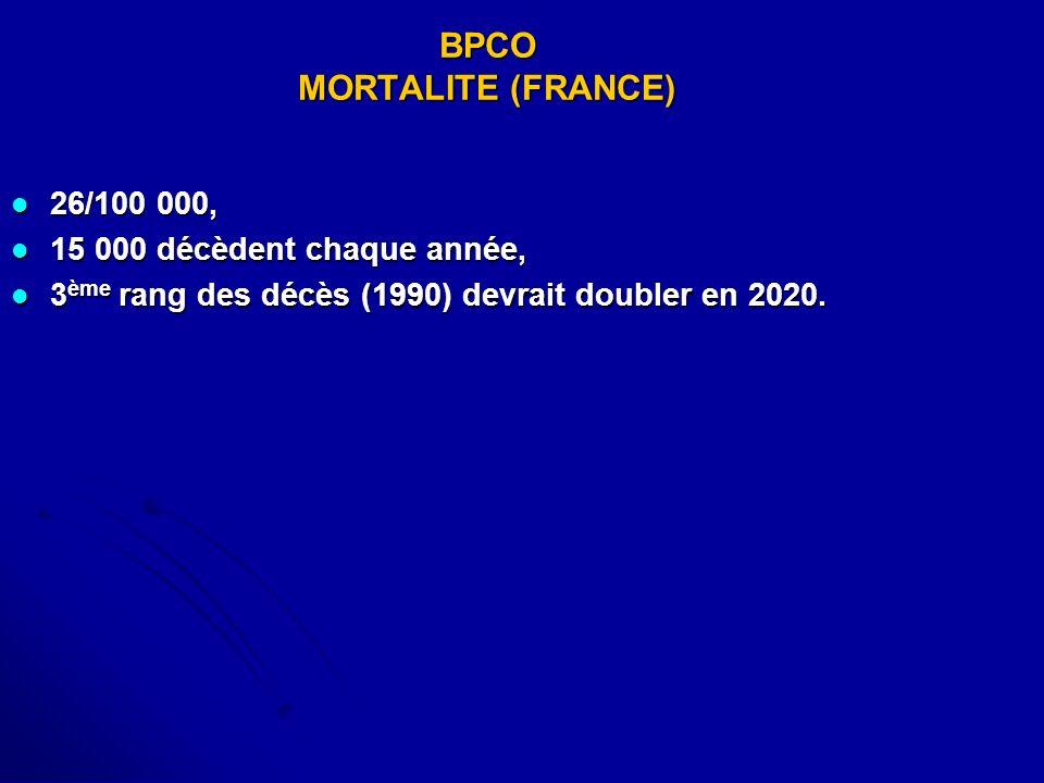 BPCO MORTALITE (FRANCE) 26/100 000, 26/100 000, 15 000 décèdent chaque année, 15 000 décèdent chaque année, 3 ème rang des décès (1990) devrait double