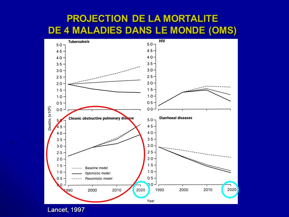 PROJECTION DE LA MORTALITE DE 4 MALADIES DANS LE MONDE (OMS) Lancet, 1997