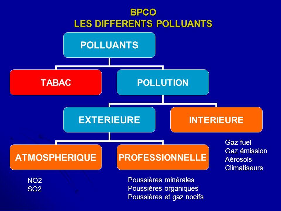 BPCO LES DIFFERENTS POLLUANTS POLLUANTS TABACPOLLUTION EXTERIEURE ATMOSPHERIQUEPROFESSIONNELLE INTERIEURE Gaz fuel Gaz émission Aérosols Climatiseurs