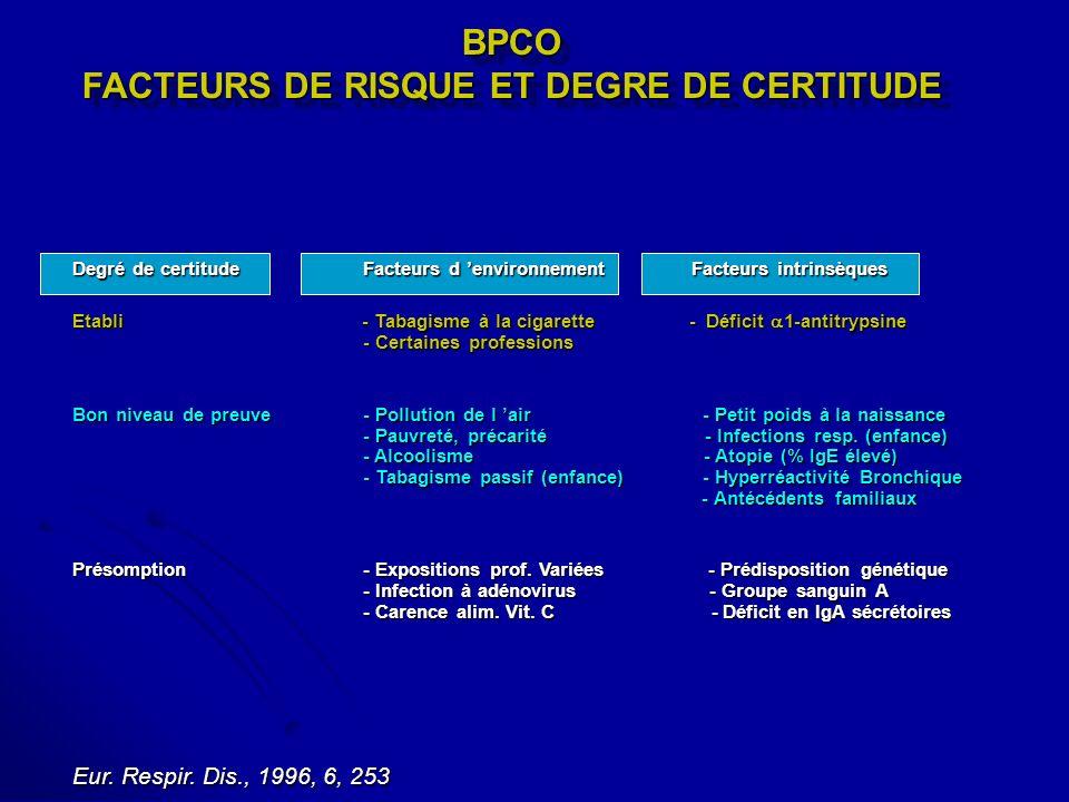 BPCO FACTEURS DE RISQUE ET DEGRE DE CERTITUDE Degré de certitudeFacteurs d environnement Facteurs intrinsèques Etabli - Tabagisme à la cigarette - Déf