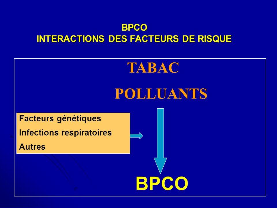 BPCO INTERACTIONS DES FACTEURS DE RISQUE BPCO INTERACTIONS DES FACTEURS DE RISQUE TABAC POLLUANTS BPCO Facteurs génétiques Infections respiratoires Au