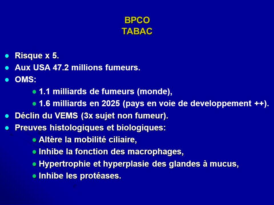BPCO TABAC Risque x 5. Risque x 5. Aux USA 47.2 millions fumeurs. OMS: 1.1 milliards de fumeurs (monde), 1.6 milliards en 2025 (pays en voie de develo