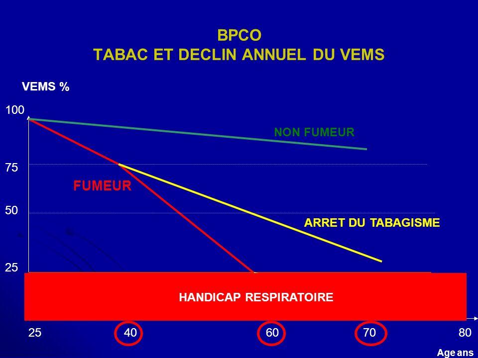 BPCO TABAC ET DECLIN ANNUEL DU VEMS VEMS % 100 75 50 25 2540 607080 Age ans FUMEUR NON FUMEUR ARRET DU TABAGISME HANDICAP RESPIRATOIRE