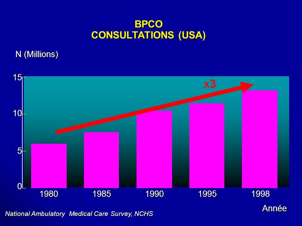 BPCO TABAC Risque x 5.Risque x 5. Aux USA 47.2 millions fumeurs.