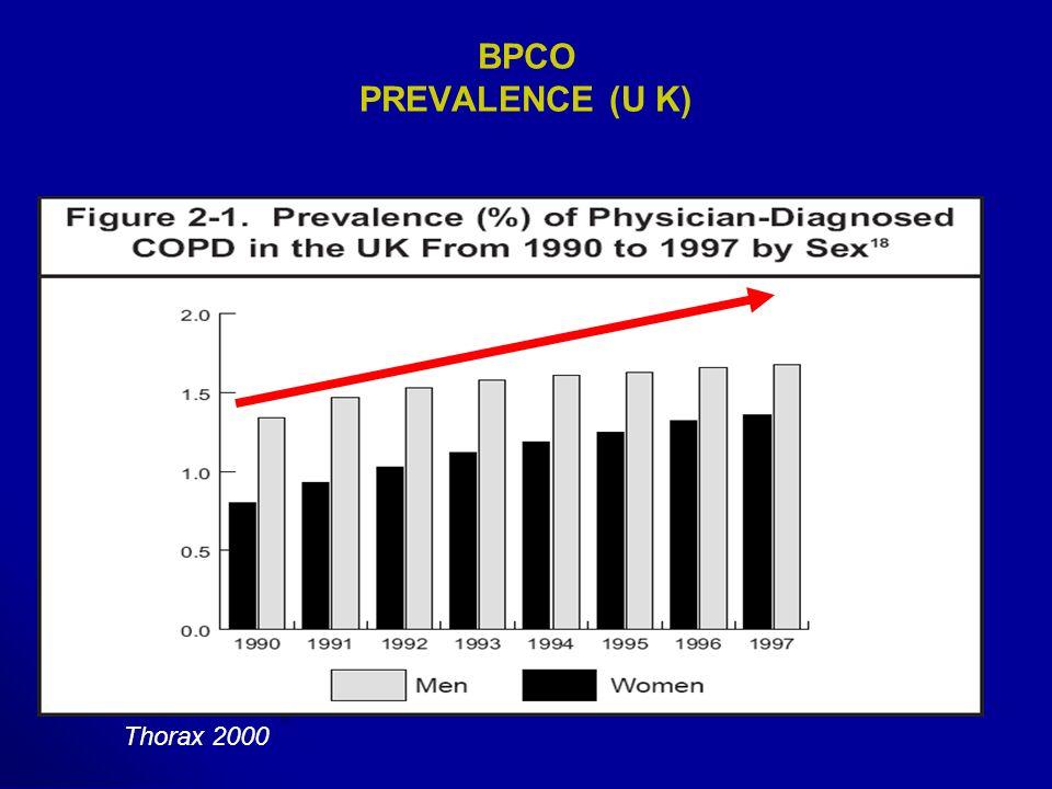 BPCO MORTALITE (FRANCE) 26/100 000, 26/100 000, 15 000 décèdent chaque année, 15 000 décèdent chaque année, 3 ème rang des décès (1990) devrait doubler en 2020.